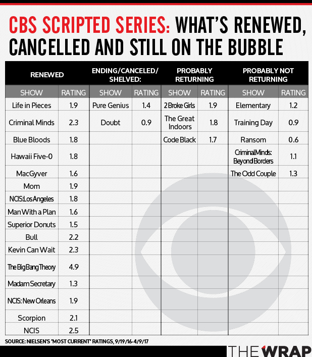 041317-BubbleShows_CBS-1
