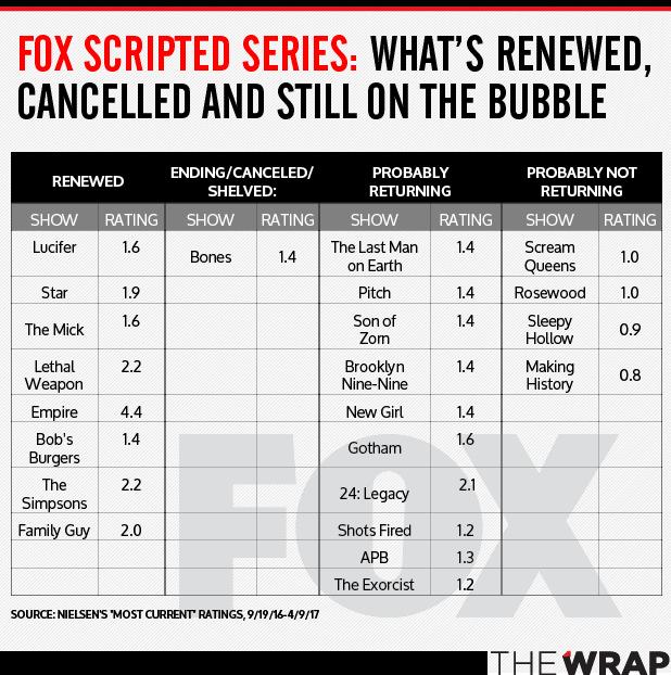 041317-BubbleShows_FOX-1