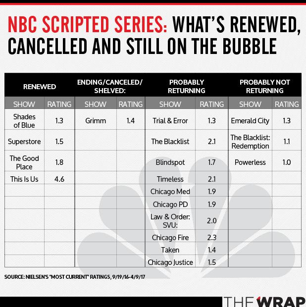 041317-BubbleShows_NBC